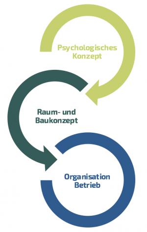 psych_bauliche_Konzeption